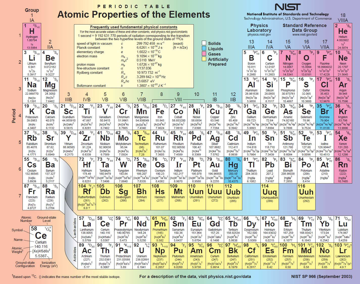 Animated physics learn more periodic table urtaz